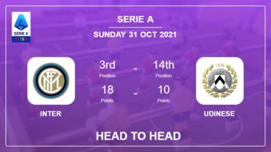Inter vs Udinese: Head to Head, Prediction | Odds 31-10-2021 – Serie A